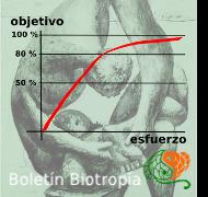 Boletín Biotropía Regla del 80